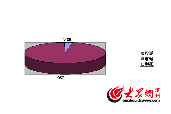 成滨州12315投诉热点