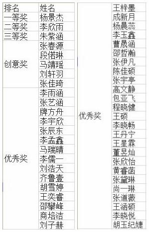 """""""我的中国梦""""滨州小学生绘画评选获奖名单公布"""