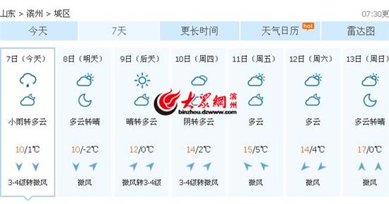 未来1周天气预报-立冬日滨州迎来降雨 未来1周多云天为主气温回升