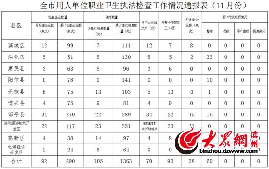 滨州通报11月份职业卫生检查情况 行政处罚3家企业