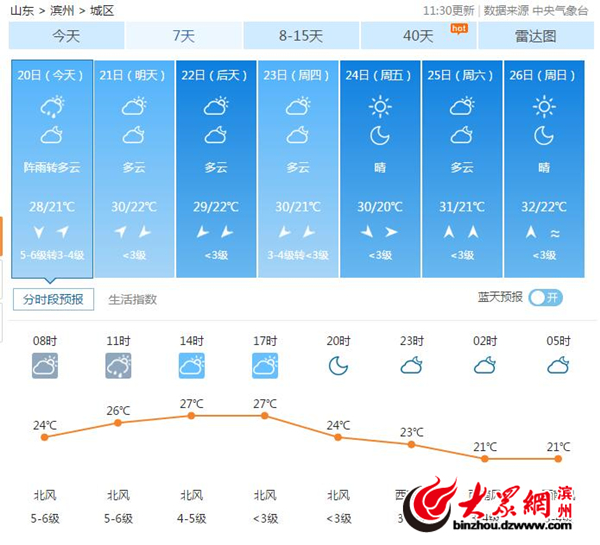"""沾化县天气预报_台风""""温比亚""""携雨来袭 滨州平均降水量136mm_滨州新闻_滨州大众网"""