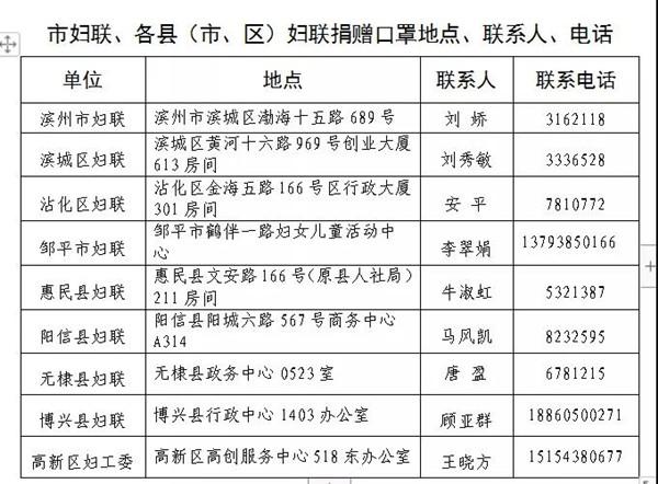 滨州市妇联发出倡议:为一线医护人员捐赠医用N95口罩